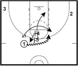basketball-plays-under-ball-screen