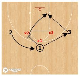 basketball-drills-3-on3-1