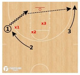 basketball-drills-3-on3-2
